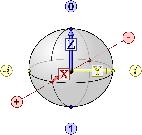 Quantum Qubit Diagram